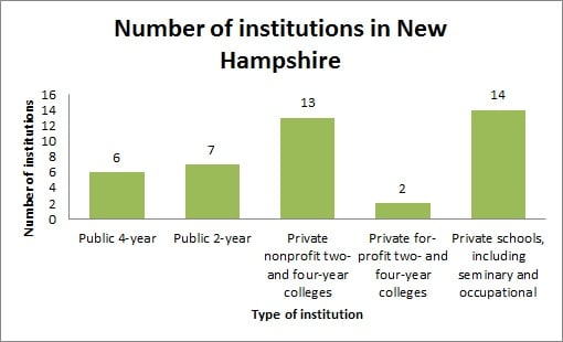 Number of institutions in New Hampshire