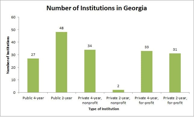 Number of Institutions in Georgia