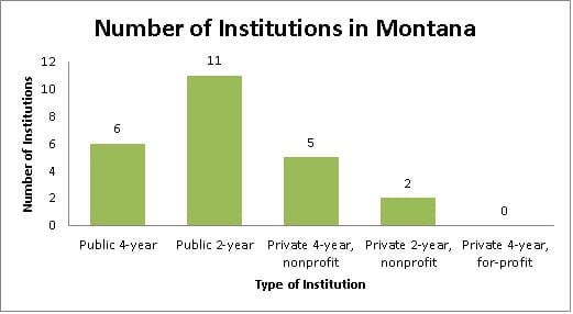 Number of Institutions in Montana Chart