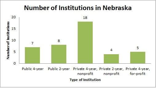 Colleges and universities in Nebraska