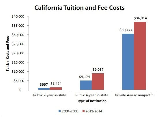 California Tuition and Fee Costs