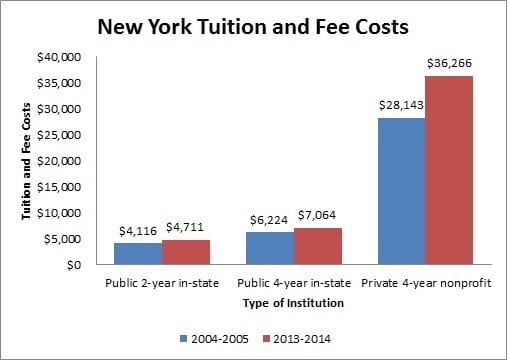 New York Tuition and Fee Costs