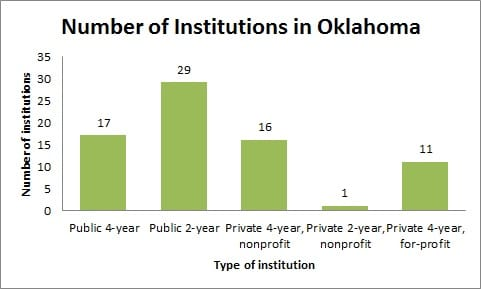 Number of Institutions in Oklahoma
