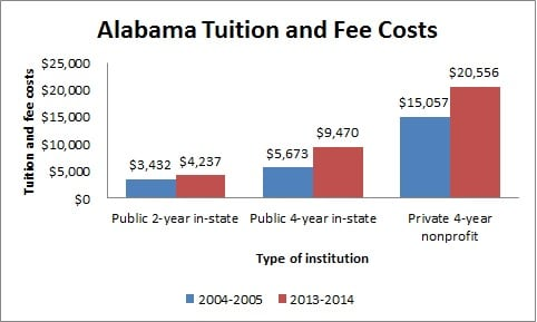What Is The Tuition To Attend College In Alabama 115