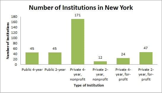Number of Institutions in New York