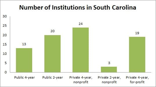 Number of Institutions in South Carolina