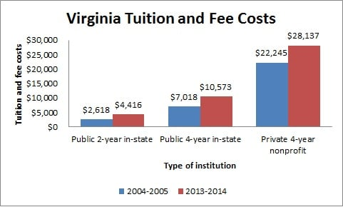 Virginia Tuition and Fee Costs