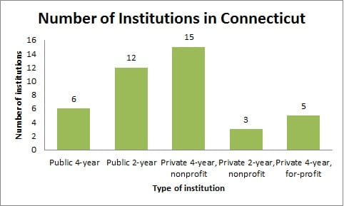 Number of Institutions in Connecticut