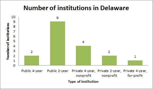 Guide to Colleges & Universities in Delaware (DE)