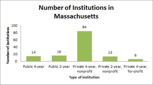 Massachusetts Number of Institutions