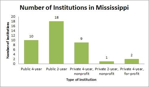 Number of Institutions in Mississippi
