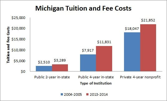 Tuition and Fees in Michigan
