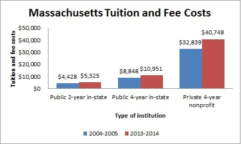 Tuition and Fee Costs in Massachusetts