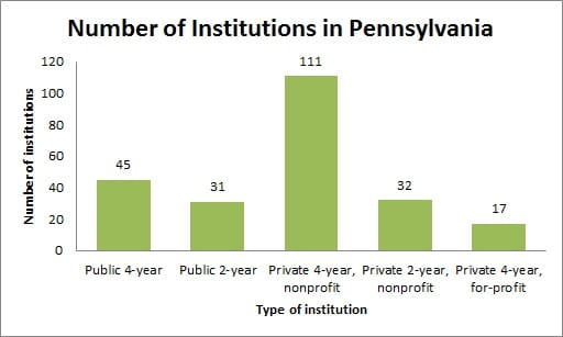 Number of Institutions in Pennsylvania