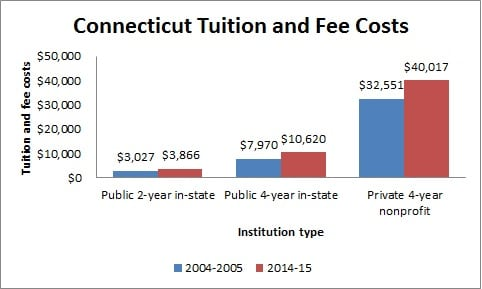 Connecticut Tuition and Fee Costs