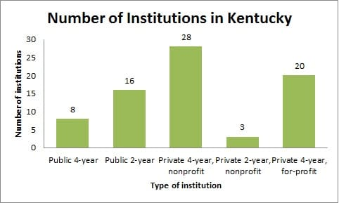 Number of Institutions in Kentucky