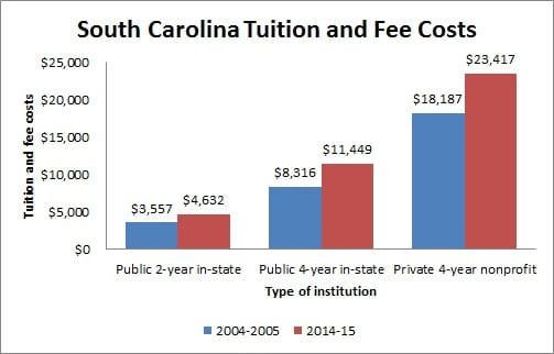 South Carolina Tuition and Fee Costs