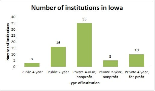 Guide to Colleges & Universities in Iowa - Number of Institutions in Iowa