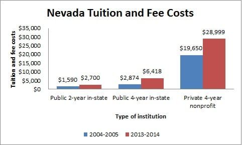 Nevada Tuition and Fee Costs