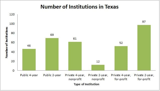 Number of institutions in Texas