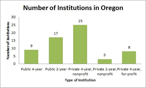 Number of Institutions in Oregon