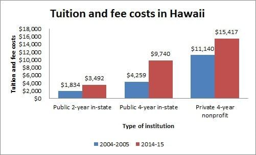 Tuition and fee costs in Hawaii