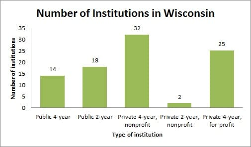 Number of institutions in Wisconsin