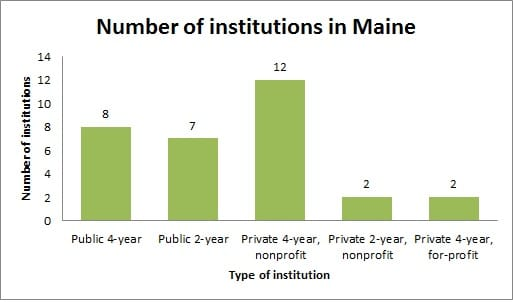 Number of institutions in Maine