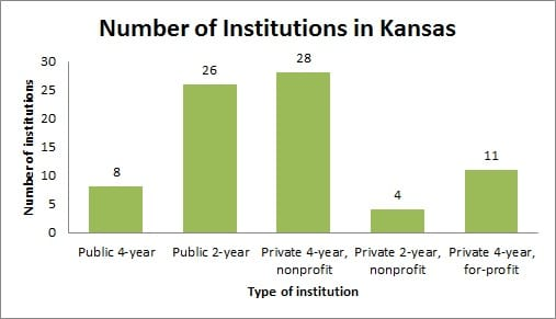 Number of Institutions in Kansas